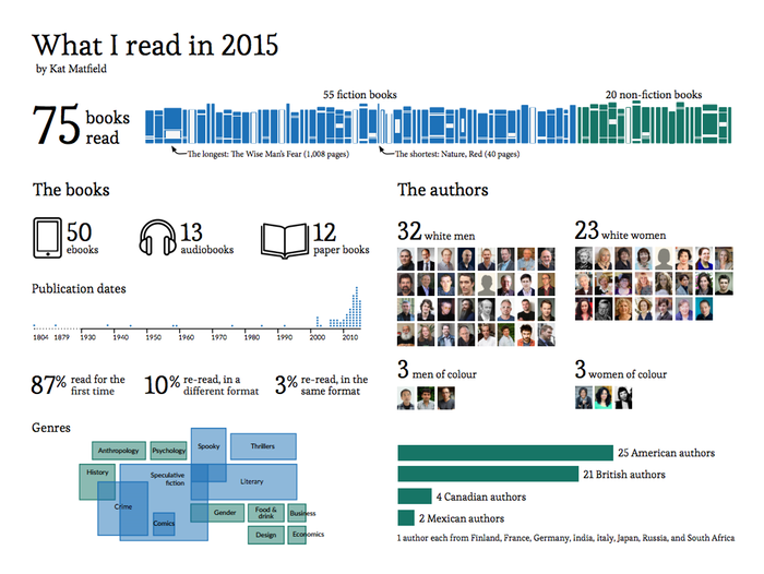 A data visualisation showing data on my reading in 2015